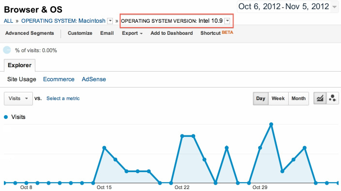 Mac OS X 10.9 descubierta en estadísticas de web