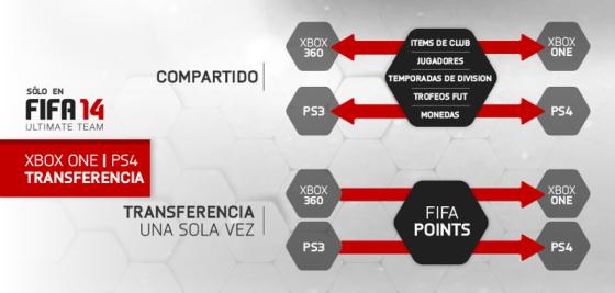 EA Sports anunció que FIFA 14 Ultimate Team podrá transferirse a consolas de nueva generación