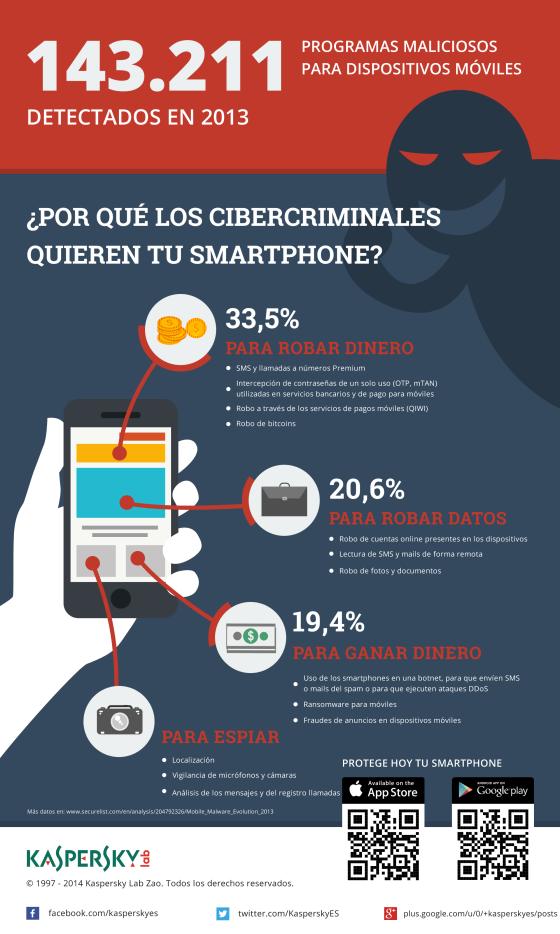 Los dispositivos móviles son el blanco favorito de los cibercriminales