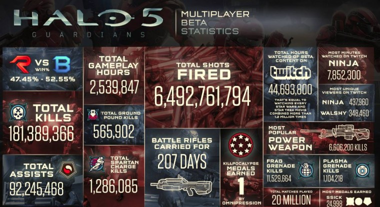 """Halo 5: Guardians"" Multiplayer Beta rompe record"